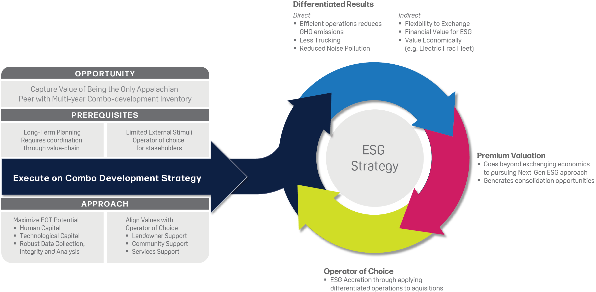 ESG underpins EQT's combo-development strategy to drive differentiated results, premium valuation, and ability to be the operator of choice.