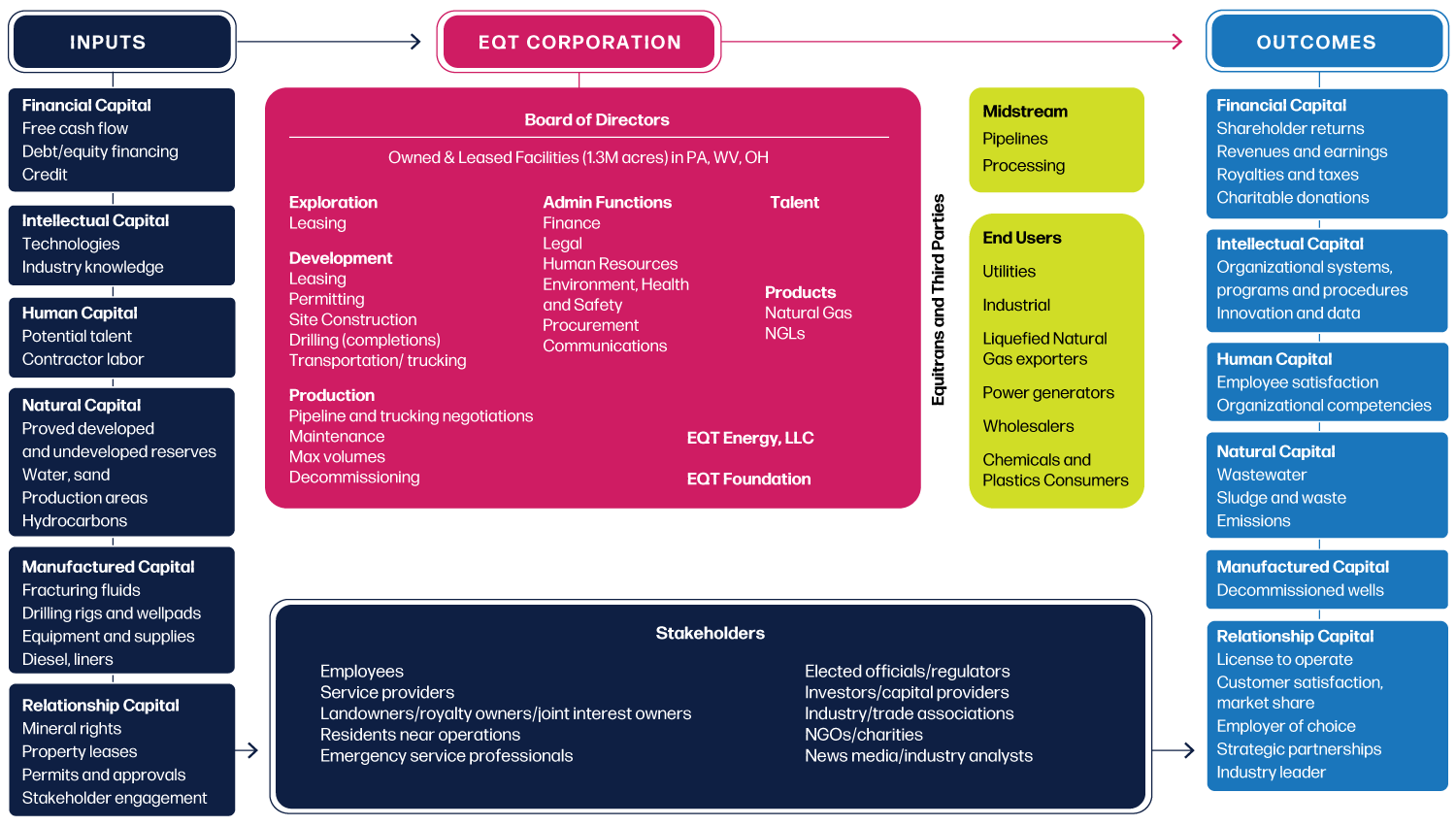 EQT's value chain displays how the six capitals (financial, intellectual, human, natural, manufactured, and relationship) flow through EQT, resulting in varying outcomes.